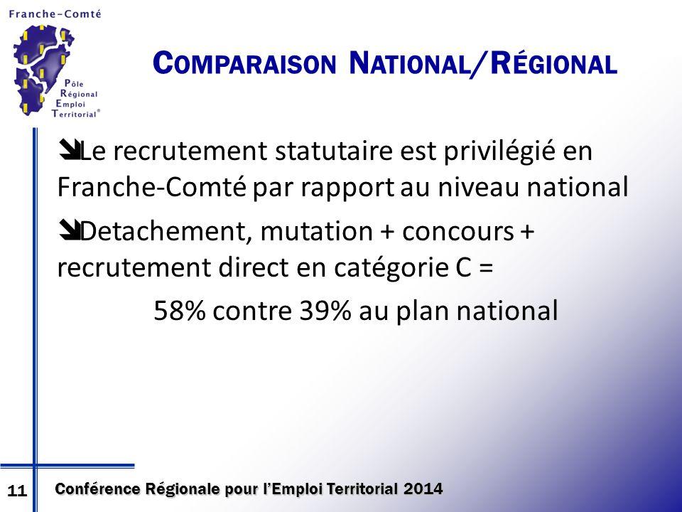 Conférence Régionale pour l'Emploi Territorial 2014 C OMPARAISON N ATIONAL /R ÉGIONAL  Le recrutement statutaire est privilégié en Franche-Comté par rapport au niveau national  Detachement, mutation + concours + recrutement direct en catégorie C = 58% contre 39% au plan national 11