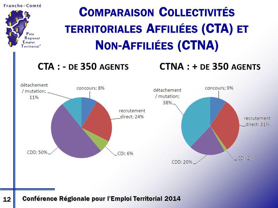 Conférence Régionale pour l'Emploi Territorial 2014 C OMPARAISON C OLLECTIVITÉS TERRITORIALES A FFILIÉES (CTA) ET N ON -A FFILIÉES (CTNA) CTA : - DE 350 AGENTS CTNA : + DE 350 AGENTS 12