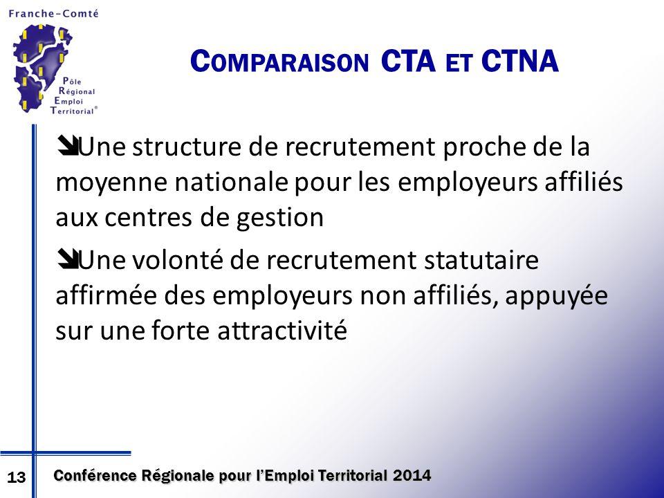 Conférence Régionale pour l'Emploi Territorial 2014  Une structure de recrutement proche de la moyenne nationale pour les employeurs affiliés aux cen