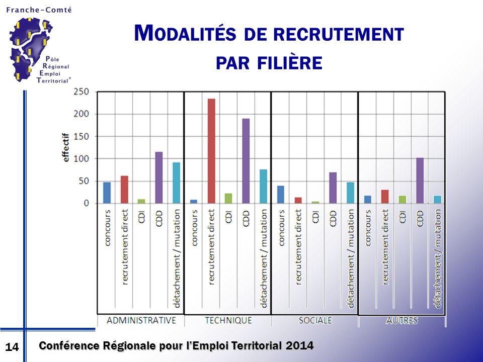 Conférence Régionale pour l'Emploi Territorial 2014 M ODALITÉS DE RECRUTEMENT PAR FILIÈRE 14