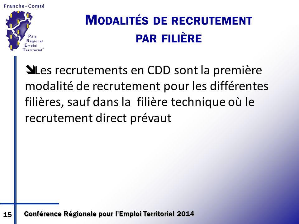 Conférence Régionale pour l'Emploi Territorial 2014  Les recrutements en CDD sont la première modalité de recrutement pour les différentes filières, sauf dans la filière technique où le recrutement direct prévaut M ODALITÉS DE RECRUTEMENT PAR FILIÈRE 15
