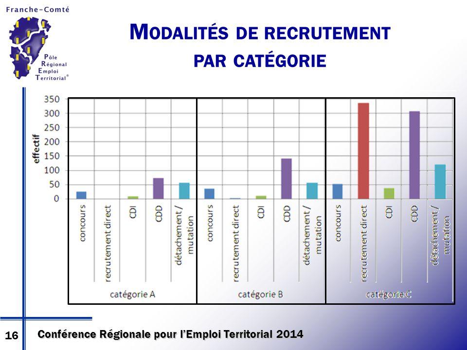 Conférence Régionale pour l'Emploi Territorial 2014 M ODALITÉS DE RECRUTEMENT PAR CATÉGORIE 16