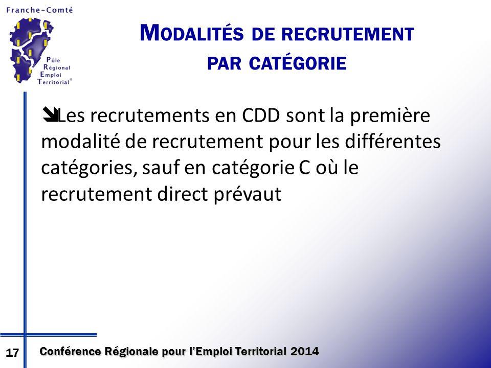Conférence Régionale pour l'Emploi Territorial 2014  Les recrutements en CDD sont la première modalité de recrutement pour les différentes catégories