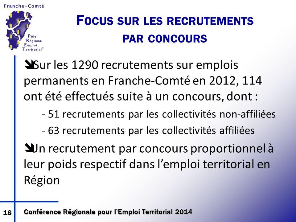Conférence Régionale pour l'Emploi Territorial 2014 F OCUS SUR LES RECRUTEMENTS PAR CONCOURS  Sur les 1290 recrutements sur emplois permanents en Fra
