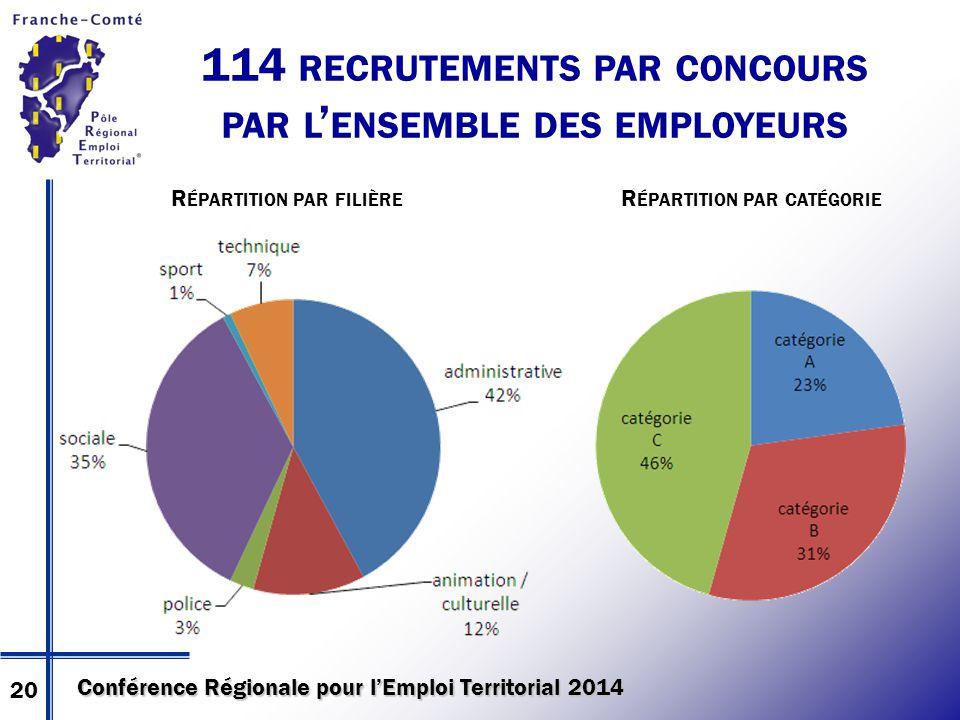 Conférence Régionale pour l'Emploi Territorial 2014 114 RECRUTEMENTS PAR CONCOURS PAR L ' ENSEMBLE DES EMPLOYEURS R ÉPARTITION PAR FILIÈRE R ÉPARTITIO