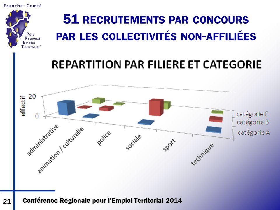 Conférence Régionale pour l'Emploi Territorial 2014 51 RECRUTEMENTS PAR CONCOURS PAR LES COLLECTIVITÉS NON - AFFILIÉES 21