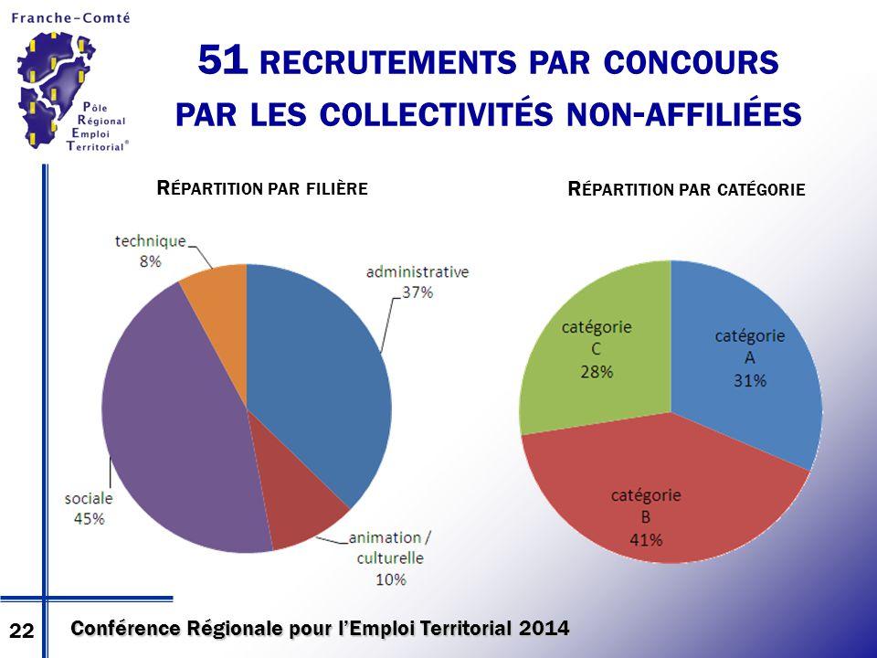 Conférence Régionale pour l'Emploi Territorial 2014 51 RECRUTEMENTS PAR CONCOURS PAR LES COLLECTIVITÉS NON - AFFILIÉES R ÉPARTITION PAR FILIÈRE R ÉPARTITION PAR CATÉGORIE 22