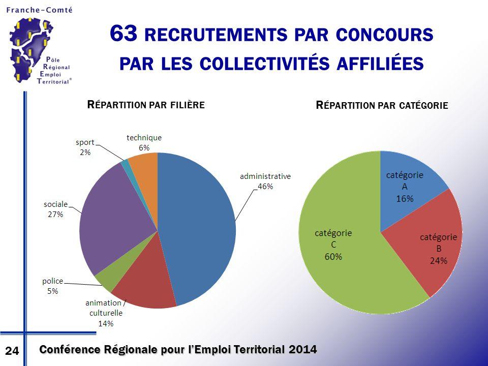Conférence Régionale pour l'Emploi Territorial 2014 63 RECRUTEMENTS PAR CONCOURS PAR LES COLLECTIVITÉS AFFILIÉES R ÉPARTITION PAR FILIÈRE R ÉPARTITION PAR CATÉGORIE 24