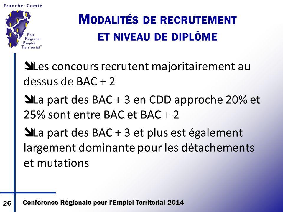 Conférence Régionale pour l'Emploi Territorial 2014 M ODALITÉS DE RECRUTEMENT ET NIVEAU DE DIPLÔME  Les concours recrutent majoritairement au dessus