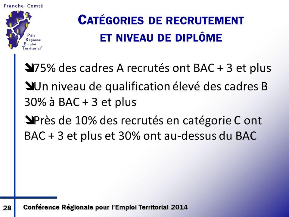Conférence Régionale pour l'Emploi Territorial 2014 C ATÉGORIES DE RECRUTEMENT ET NIVEAU DE DIPLÔME  75% des cadres A recrutés ont BAC + 3 et plus  Un niveau de qualification élevé des cadres B 30% à BAC + 3 et plus  Près de 10% des recrutés en catégorie C ont BAC + 3 et plus et 30% ont au-dessus du BAC 28