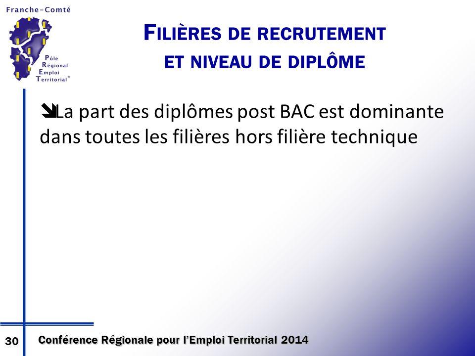 Conférence Régionale pour l'Emploi Territorial 2014 F ILIÈRES DE RECRUTEMENT ET NIVEAU DE DIPLÔME  La part des diplômes post BAC est dominante dans toutes les filières hors filière technique 30