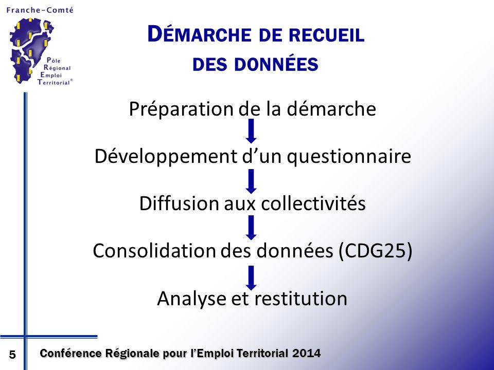 Conférence Régionale pour l'Emploi Territorial 2014 D ÉMARCHE DE RECUEIL DES DONNÉES Préparation de la démarche Développement d'un questionnaire Diffusion aux collectivités Consolidation des données (CDG25) Analyse et restitution 5