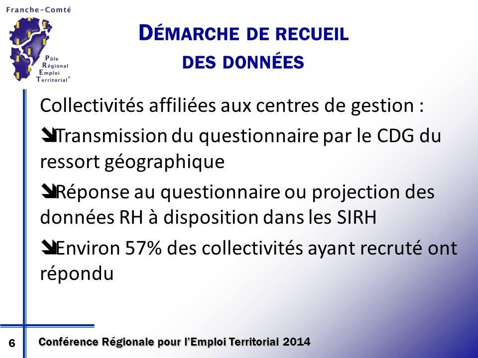 Conférence Régionale pour l'Emploi Territorial 2014 D ÉMARCHE DE RECUEIL DES DONNÉES Collectivités affiliées aux centres de gestion :  Transmission d