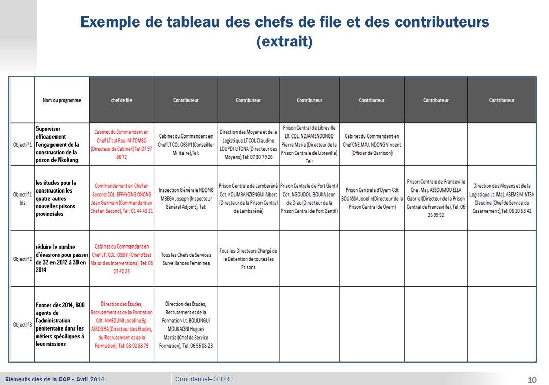 Eléments clés de la BOP – Avril 2014 Confidentiel– © IDRH Exemple de tableau des chefs de file et des contributeurs (extrait) 10