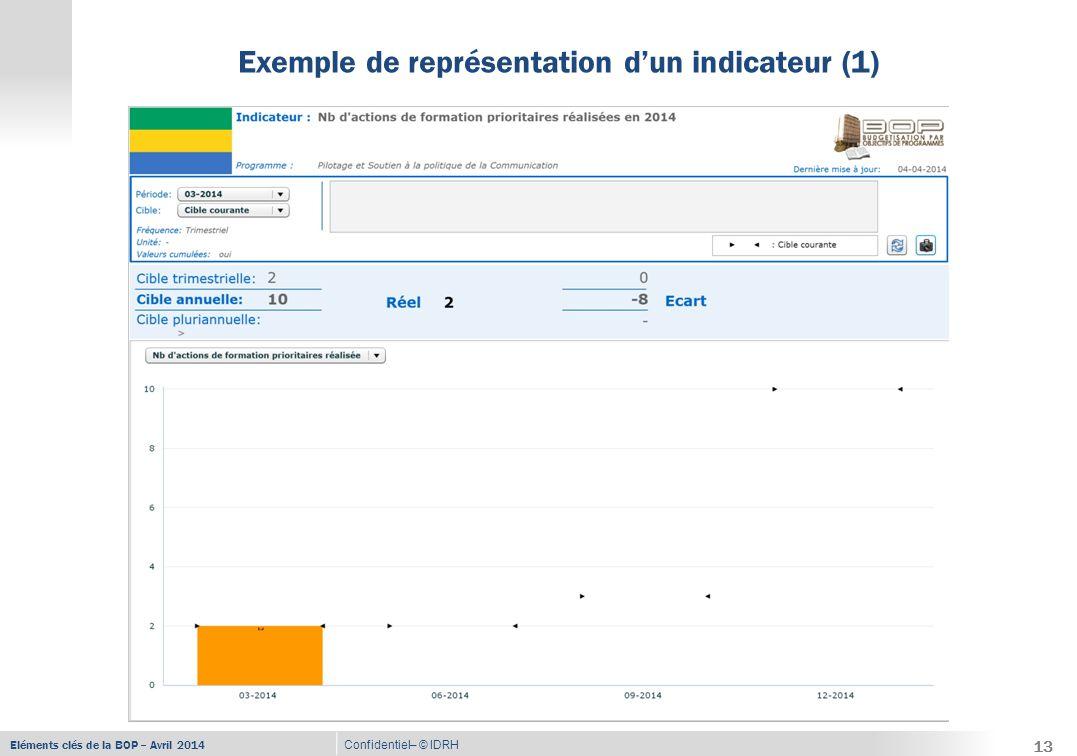 Eléments clés de la BOP – Avril 2014 Confidentiel– © IDRH Exemple de représentation d'un indicateur (1) 13