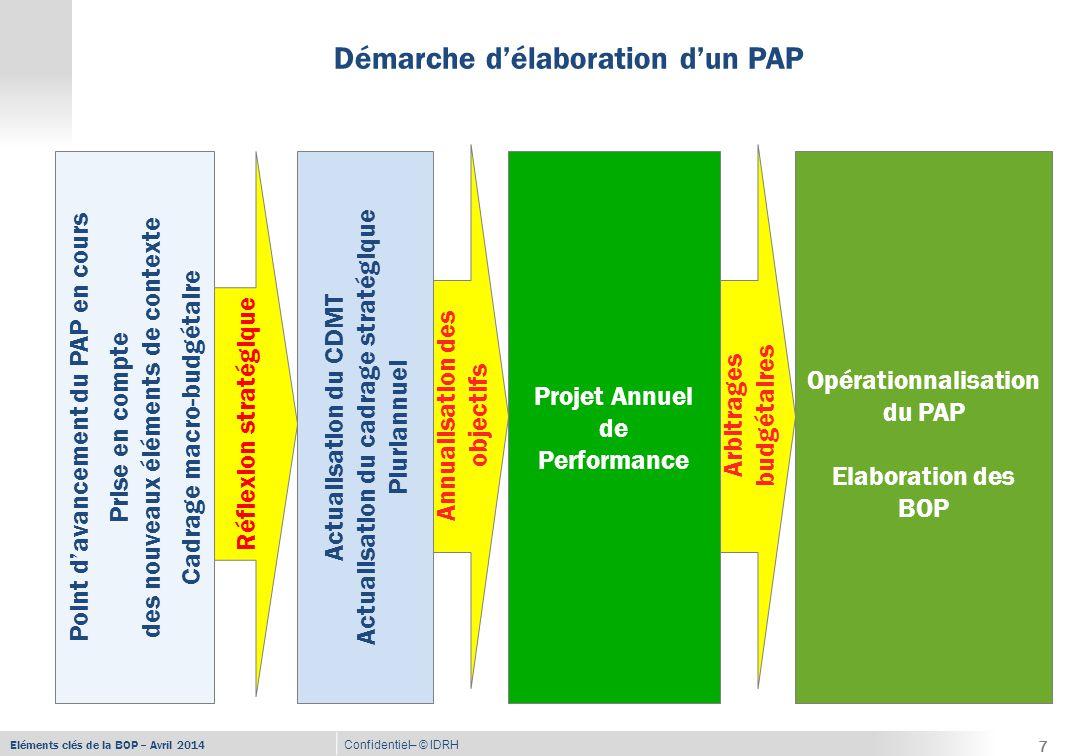 Eléments clés de la BOP – Avril 2014 Confidentiel– © IDRH Démarche d'élaboration d'un PAP Point d'avancement du PAP en cours Prise en compte des nouveaux éléments de contexte Cadrage macro-budgétaire Actualisation du CDMT Actualisation du cadrage stratégique Pluriannuel Projet Annuel de Performance Annualisation des objectifs Réflexion stratégique 7 Opérationnalisation du PAP Elaboration des BOP Arbitrages budgétaires