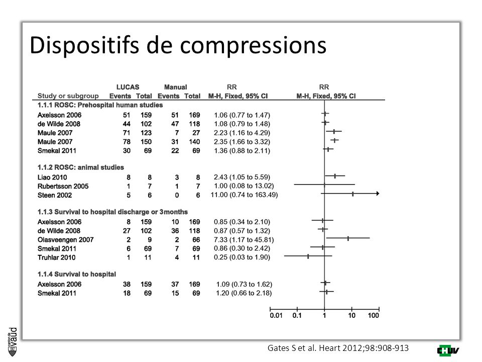 Gates S et al. Heart 2012;98:908-913 Dispositifs de compressions