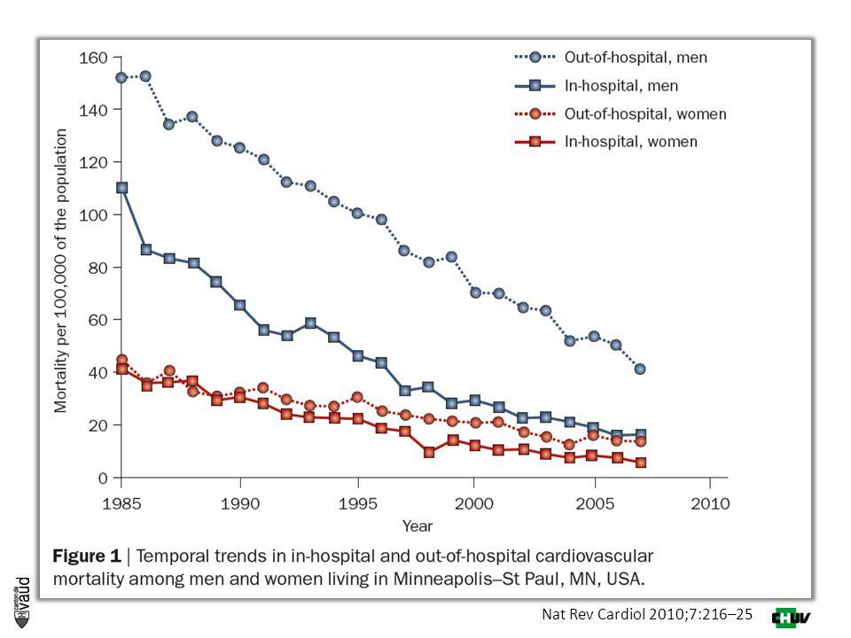 Bilan contrasté:  Études animales & physiologiques: meilleur débit cardiaque, moins d'interruptions, plus efficace  Etudes prospectives : plus de ROSC, meilleure survie .