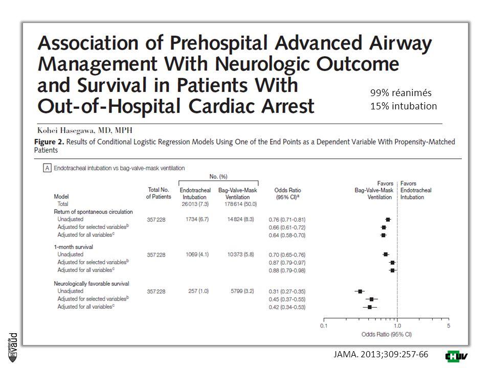 JAMA. 2013;309:257-66 99% réanimés 15% intubation
