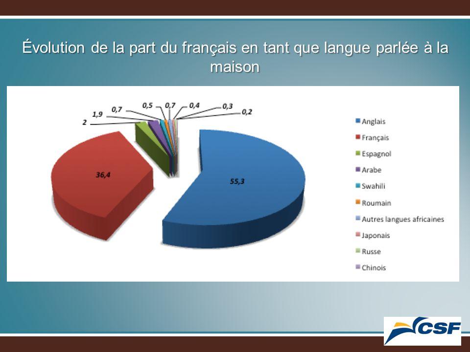 Évolution de la part du français en tant que langue parlée à la maison