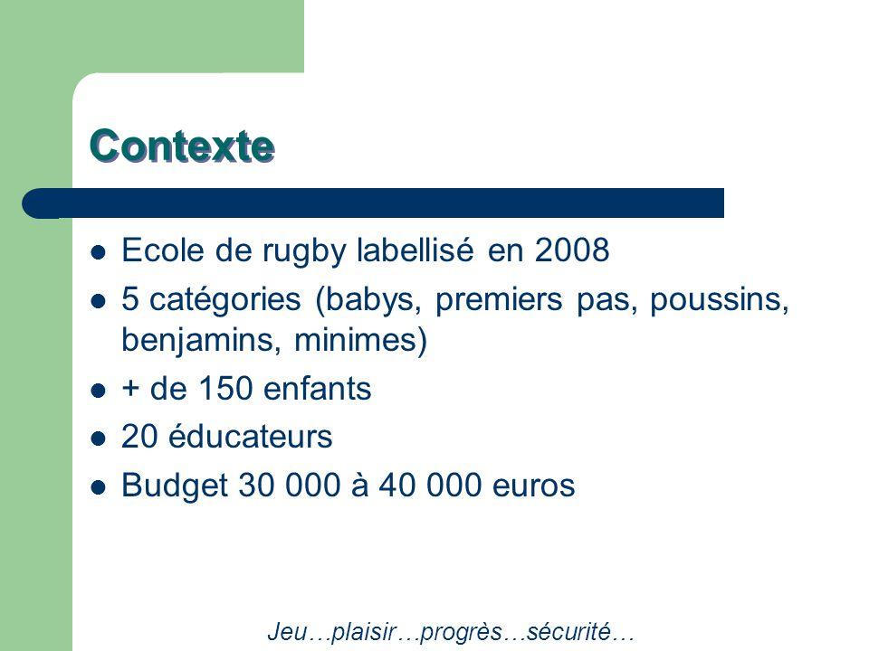 Contexte Ecole de rugby labellisé en 2008 5 catégories (babys, premiers pas, poussins, benjamins, minimes) + de 150 enfants 20 éducateurs Budget 30 000 à 40 000 euros Jeu…plaisir…progrès…sécurité…