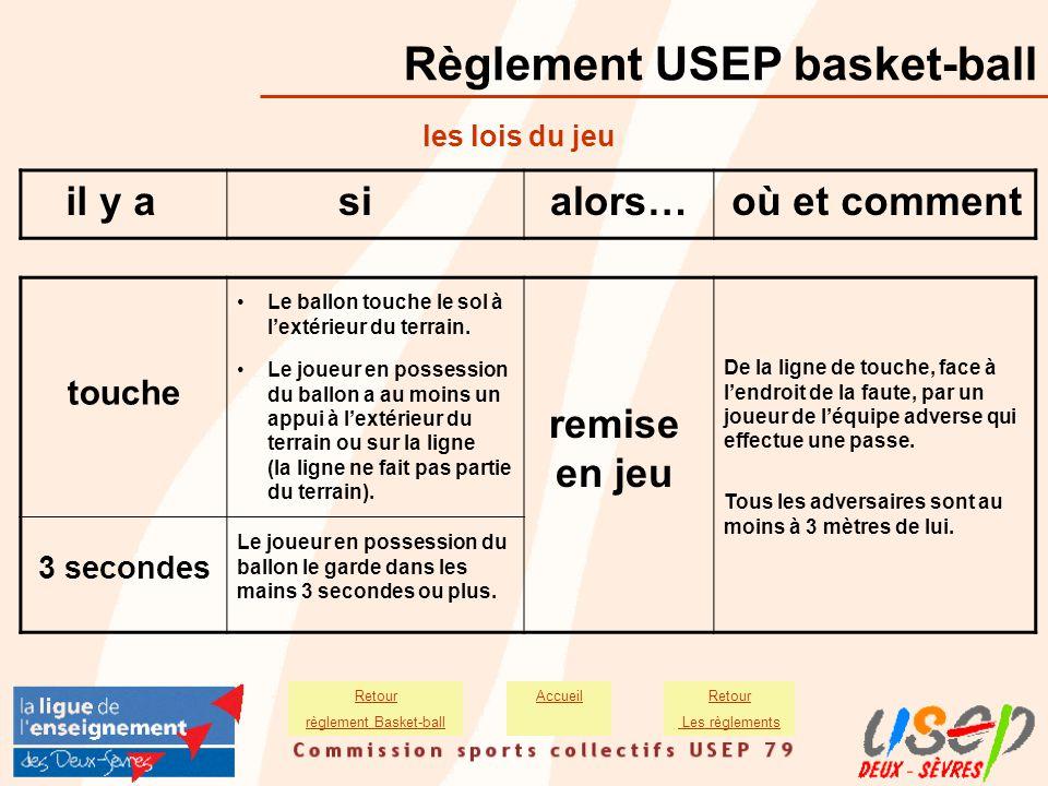 Règlement USEP basket-ball les lois du jeu il y asialors…où et comment remise en jeu De la ligne de touche, face à l'endroit de la faute, par un joueu