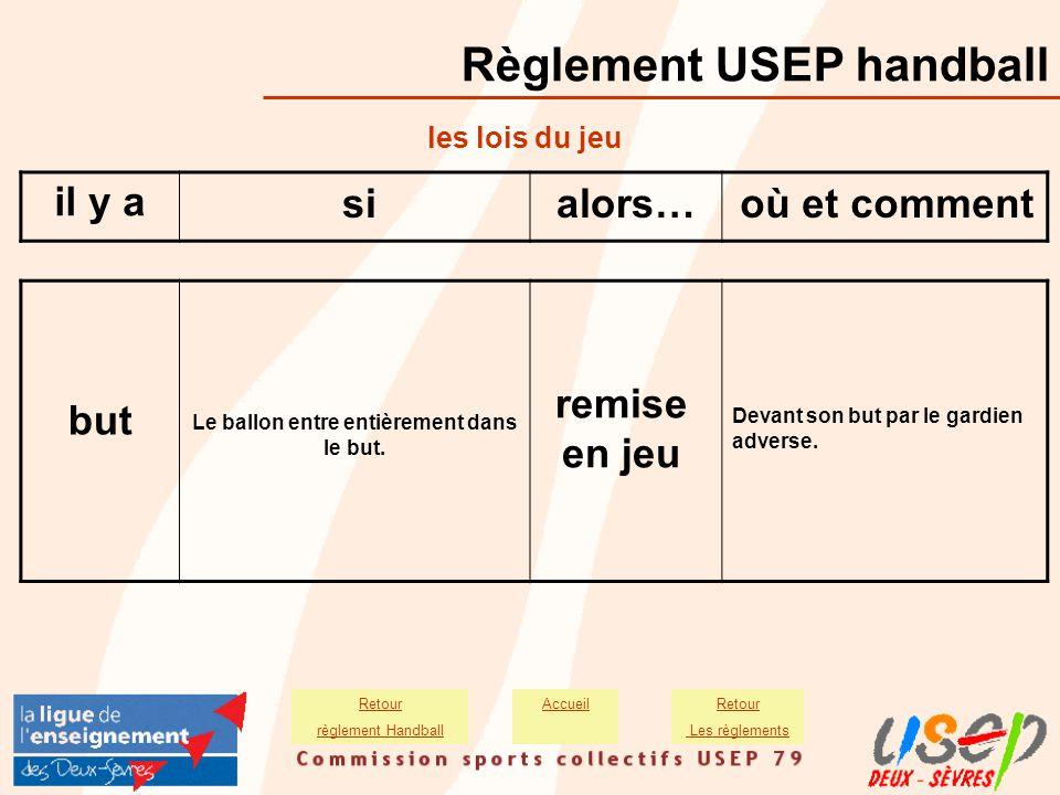 Règlement USEP handball Le ballon entre entièrement dans le but. but remise en jeu Devant son but par le gardien adverse. il y a sialors…où et comment