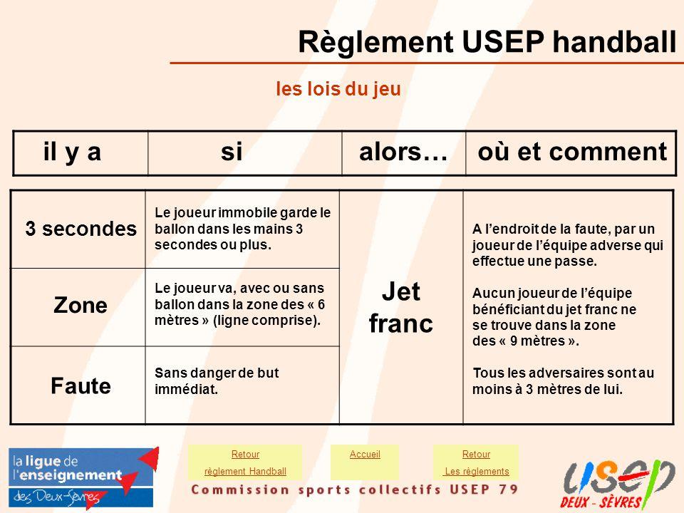 Règlement USEP handball les lois du jeu il y asialors…où et comment Le joueur immobile garde le ballon dans les mains 3 secondes ou plus. 3 secondes Z