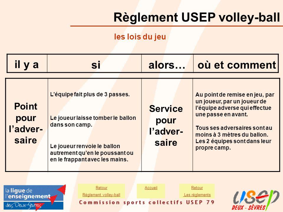 Règlement USEP volley-ball AccueilRetour Les règlements Retour Règlement volley-ball il y a sialors…où et comment Tous ses adversaires sont au moins à
