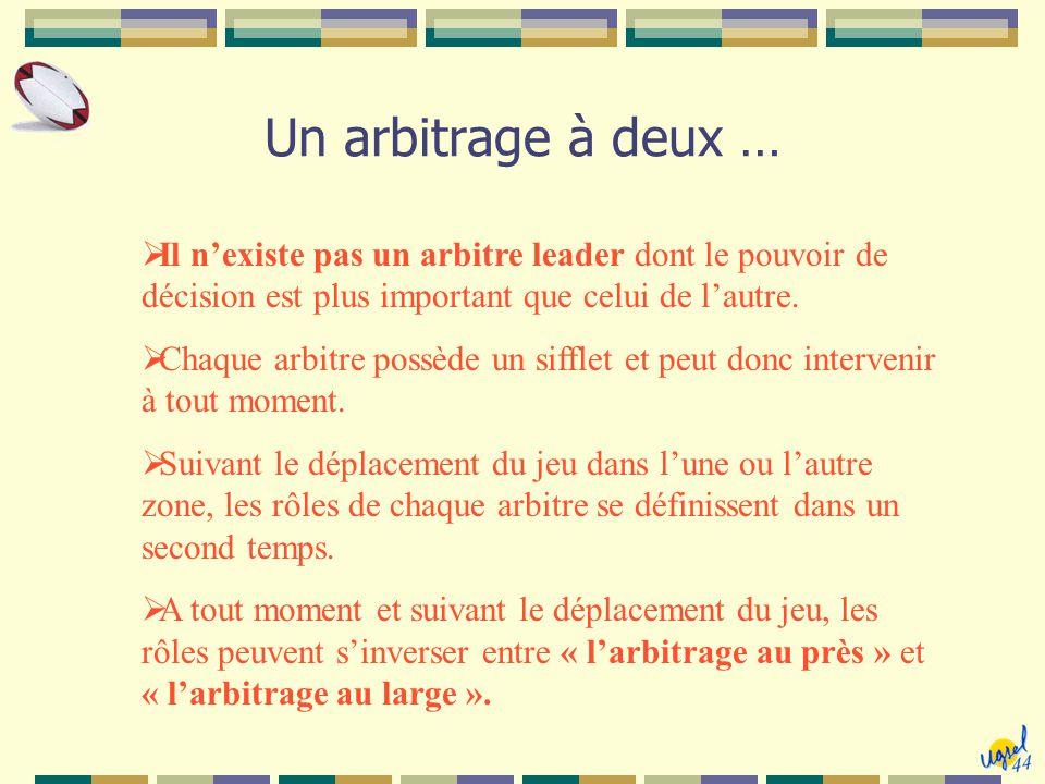 Un arbitrage à deux …  Il n'existe pas un arbitre leader dont le pouvoir de décision est plus important que celui de l'autre.  Chaque arbitre possèd