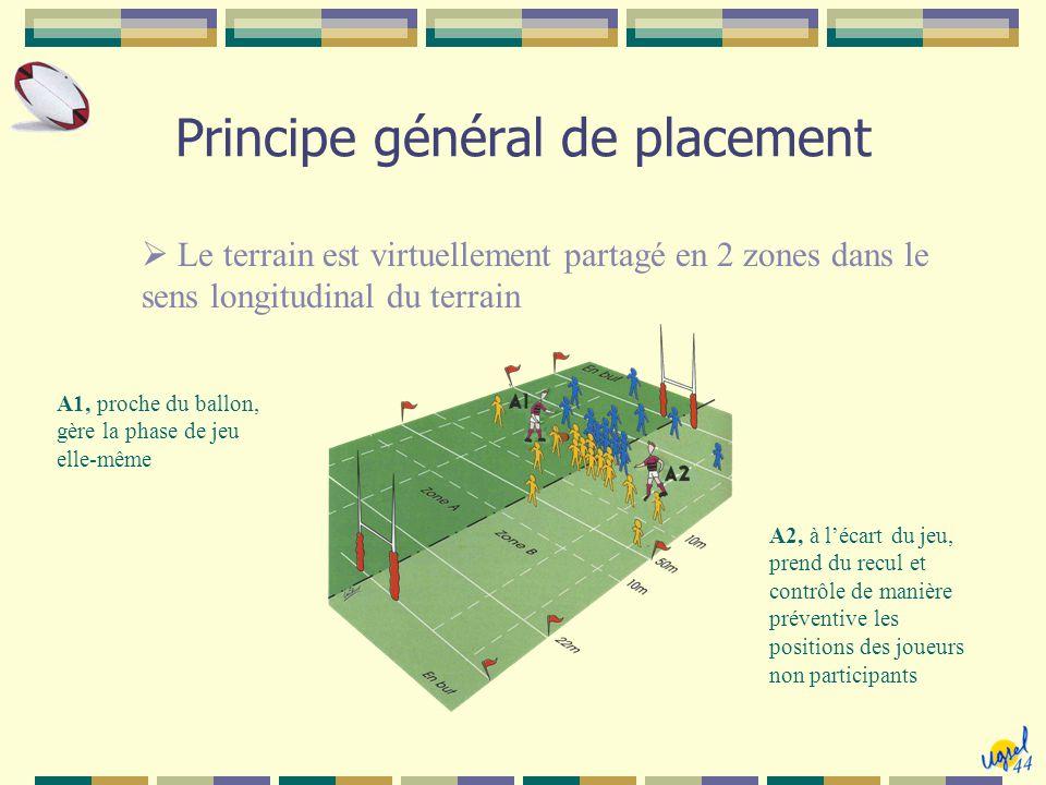 Principe général de placement  Le terrain est virtuellement partagé en 2 zones dans le sens longitudinal du terrain A1, proche du ballon, gère la pha
