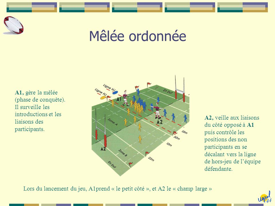Mêlée spontanée  Composition minimale : 2 joueurs Un joueur de chaque camp : debout en contact au-dessus du ballon A1, gère les liaisons et le jeu du regroupement A2, contrôle les positions hors jeu et les liaisons côté opposé à A1