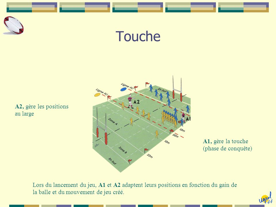 Touche A2, gère les positions au large A1, gère la touche (phase de conquête) Lors du lancement du jeu, A1 et A2 adaptent leurs positions en fonction