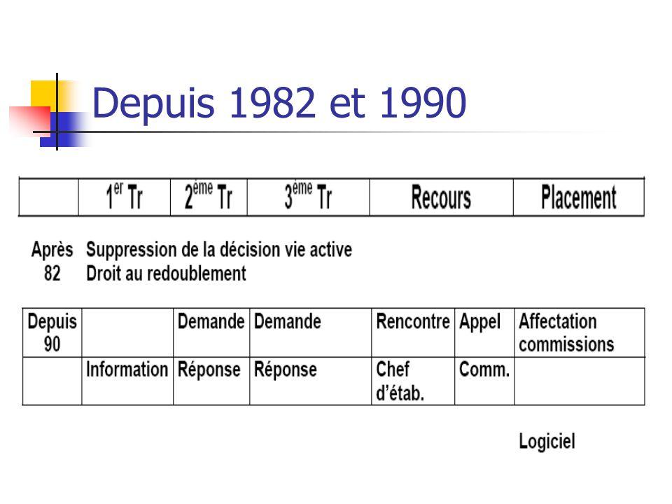 Depuis 1982 et 1990