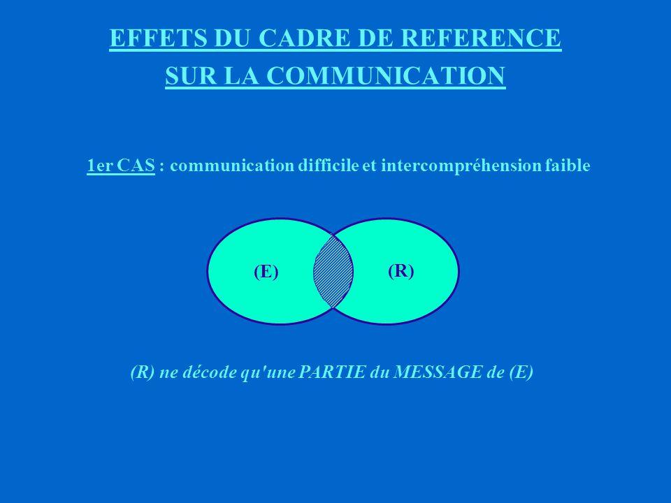 LE CADRE DE REFERENCE QUESTION QUELS SONT LES EFFETS DU CADRE DE REFERENCE SUR LE COMPORTEMENT .
