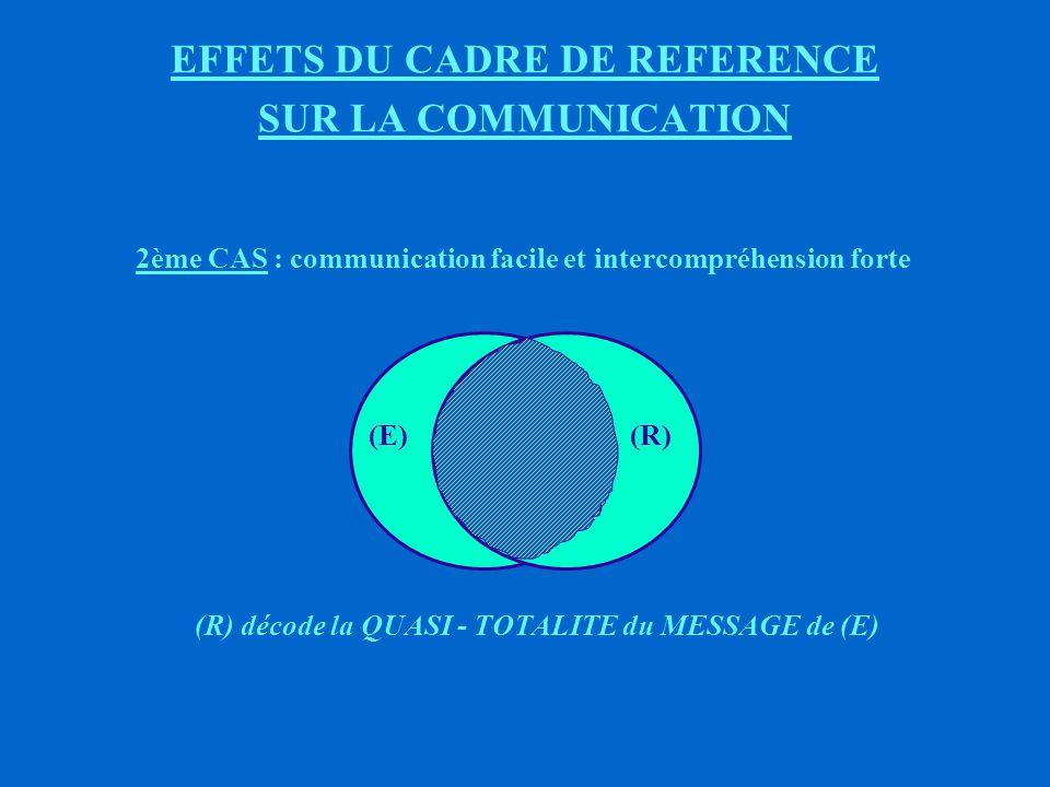 EFFETS DU CADRE DE REFERENCE SUR LA COMMUNICATION 1er CAS : communication difficile et intercompréhension faible (R) (E) (R) ne décode qu une PARTIE du MESSAGE de (E)