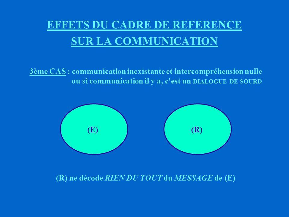 EFFETS DU CADRE DE REFERENCE SUR LA COMMUNICATION 2ème CAS : communication facile et intercompréhension forte (R) décode la QUASI - TOTALITE du MESSAGE de (E) (E)(R)