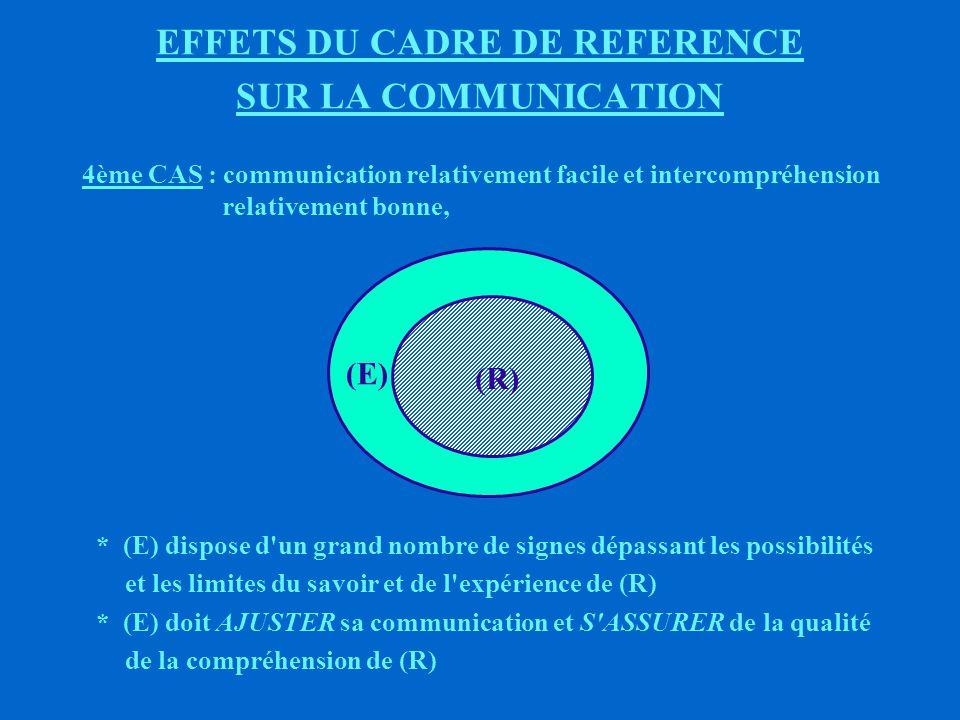 EFFETS DU CADRE DE REFERENCE SUR LA COMMUNICATION 3ème CAS : communication inexistante et intercompréhension nulle ou si communication il y a, c est un DIALOGUE DE SOURD (E)(R) (R) ne décode RIEN DU TOUT du MESSAGE de (E)