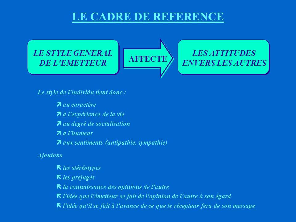 EFFETS DU CADRE DE REFERENCE SUR LA COMMUNICATION 4ème CAS : communication relativement facile et intercompréhension relativement bonne, (E) (R) * (E) dispose d un grand nombre de signes dépassant les possibilités et les limites du savoir et de l expérience de (R) * (E) doit AJUSTER sa communication et S ASSURER de la qualité de la compréhension de (R)