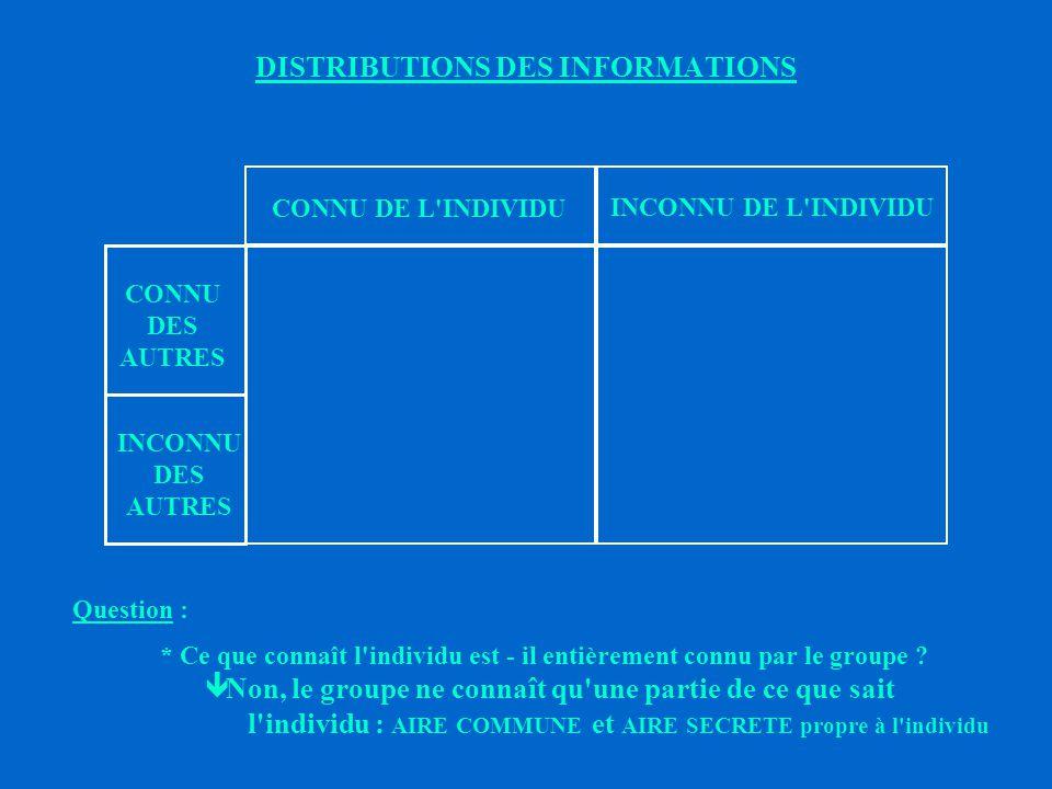 DISTRIBUTIONS DES INFORMATIONS Question : * Chaque individu du groupe connaît - il toutes les informations contenues dans ce rectangle .