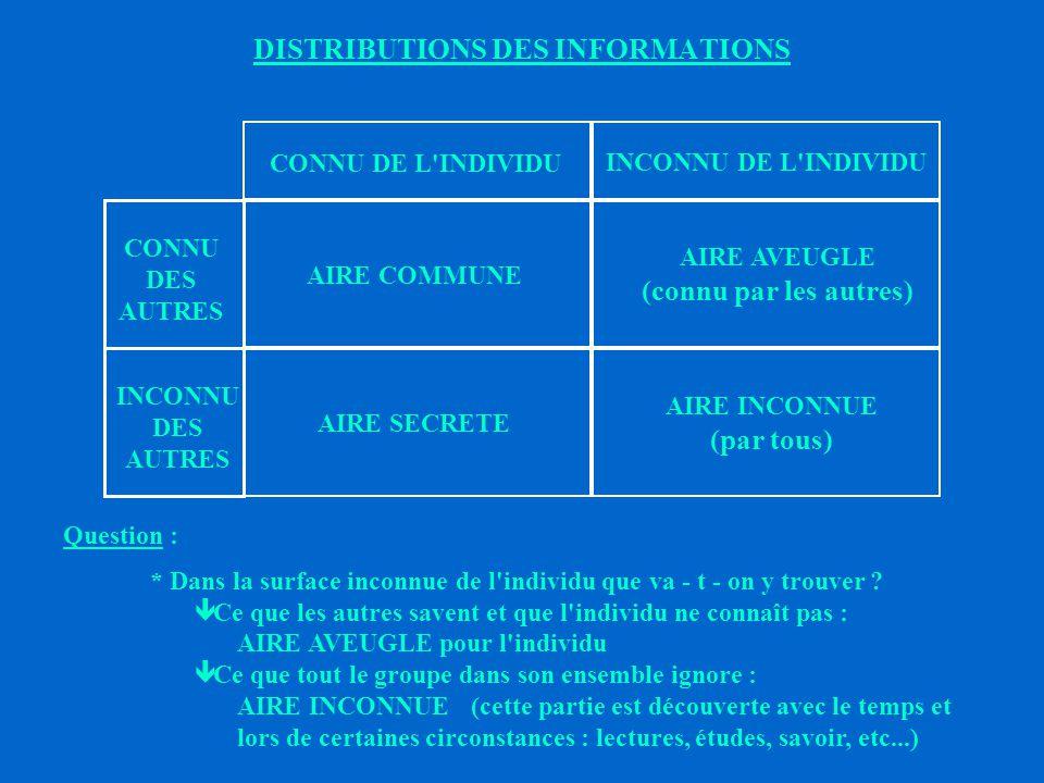 DISTRIBUTIONS DES INFORMATIONS CONNU DE L INDIVIDU INCONNU DE L INDIVIDU Question : * Ce que connaît l individu est - il entièrement connu par le groupe .