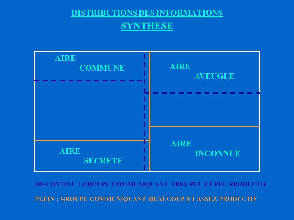 FONCTIONNEMENT SITUATION IDEALE : DE GRANDE PERFORMANCE CONNU DE L INDIVIDU INCONNU DE L INDIVIDU CONNU DES AUTRES INCONNU DES AUTRES AIRE COMMUNE AIRE AVEUGLE AIRE SECRETE AIRE INCONNUE CONCLUSION : Pour une efficacité élevée, il est nécessaire de, * s ouvrir sur le groupe ou l équipe * mettre les informations en commun * développer la circulation de l information (le Chef) * aboutir à la mise en commun des compétences