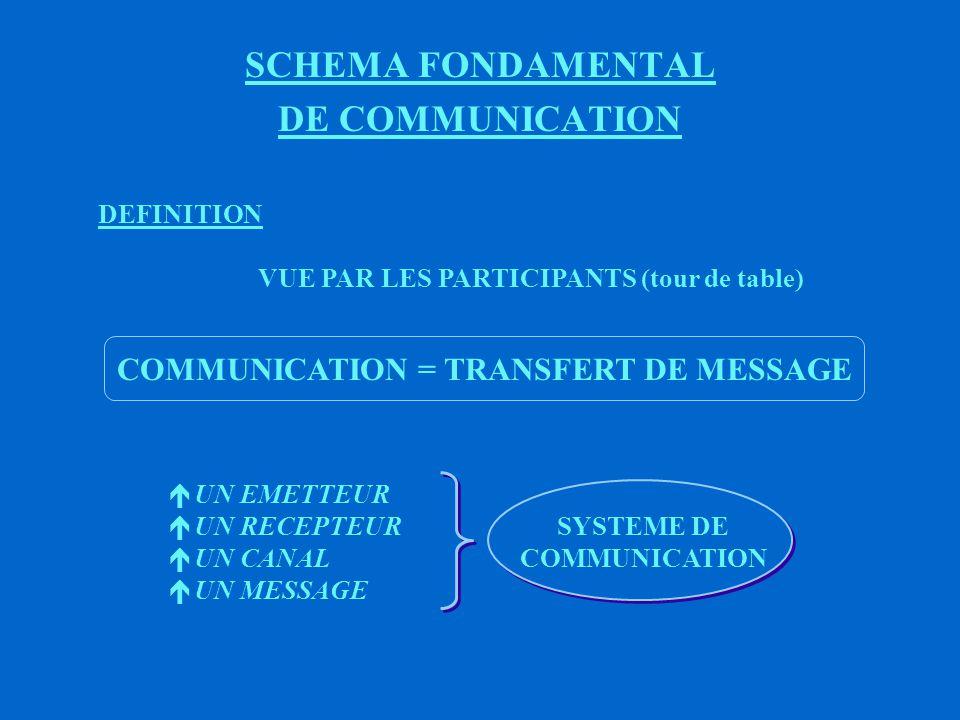 FINALITES DE LA COMMUNICATION QUESTIONS : ë QU ATTENDONS - NOUS DE CES ECHANGES .