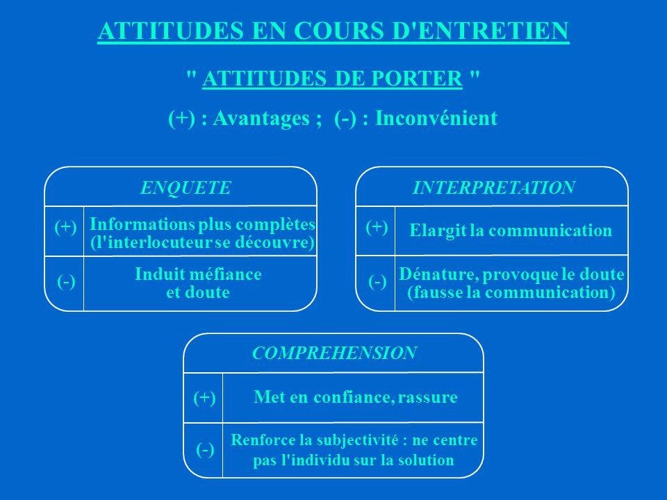 ATTITUDES EN COURS D ENTRETIEN ATTITUDES DE PORTER (+) : Avantages ; (-) : Inconvénient (+) Permet d arriver rapidement à la solution (-) Induit passivité, manque d initiative, dépendance (+) Démontre un intérêt (-) Découragement (l interlocuteur se sent jugé) (+) Facilite la sympathie, collaboration, confiance (-) Induit position d assisté, rend difficile la remise en cause EVALUATION - JUGEMENTORDRE - DECISION AIDE - SOUTIEN