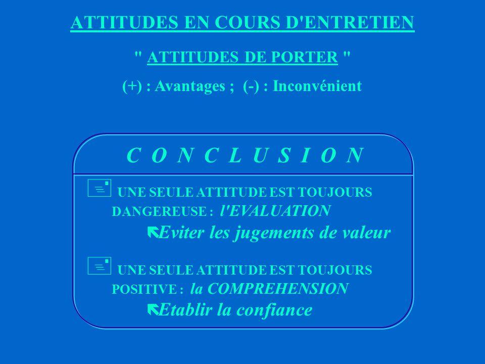 (+) Informations plus complètes (l interlocuteur se découvre) (-) Induit méfiance et doute (+) Elargit la communication (-) Dénature, provoque le doute (fausse la communication) (+) Met en confiance, rassure (-) Renforce la subjectivité : ne centre pas l individu sur la solution INTERPRETATIONENQUETE COMPREHENSION ATTITUDES EN COURS D ENTRETIEN ATTITUDES DE PORTER (+) : Avantages ; (-) : Inconvénient