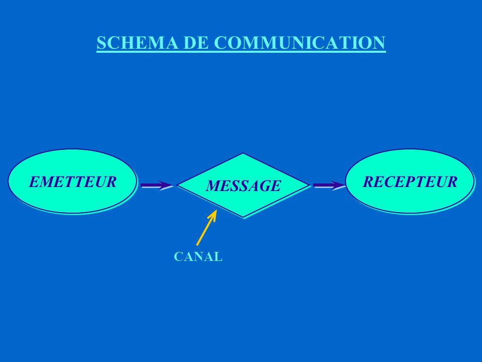 La communication est un processus par lequel un individu (le Communicateur) transmet des stimuli (le plus souvent il s'agit de stimuli verbaux) afin de modifier le comportement d'autres individus (des Récepteurs).
