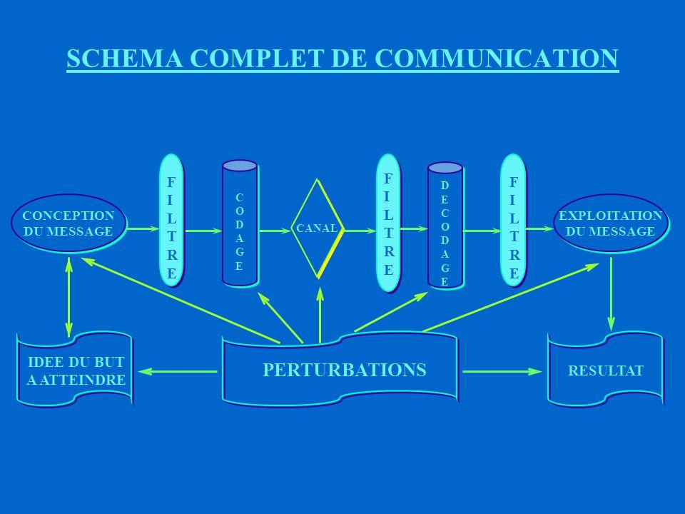LES PERTURBATIONS TOUT ELEMENT OU TOUTE ACTIVITE QUI ALTERE LE PROCESSUS DE COMMUNICATION, LE REND FLOU OU PLUS DIFFICILE EXEMPLES : ë CANAL DE TRANSMISSION DEFECTUEUX ë ERREURS DE DECODAGE ë INTERFERENCE ë PROJECTIONS PERSONNELLES ë ATTITUDES DE (E) OU DE (R) ë AMBIGUITE DU MESSAGE