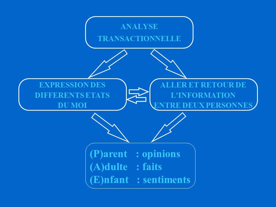 FINALITES DE LA COMMUNICATION UN CADRE DOIT AVOIR UNE IDEE CLAIRE DES FINALITES QUI SOUS - TENDENT DONC DES EFFORTS DE COMMUNICATION 1.