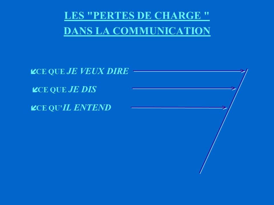 LES PERTES DE CHARGE DANS LA COMMUNICATION QUESTION : ê A QUEL NIVEAU LA COMMUNICATION A - T - ELLE PU ETRE PERTURBEE .