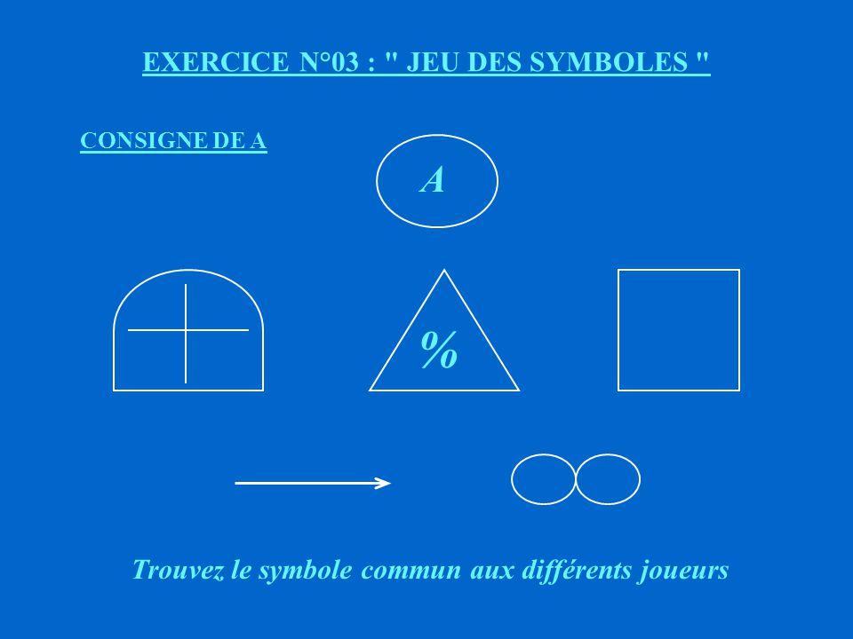 EXERCICE N°03 : JEU DES SYMBOLES A B DC E A : se sent isolé bien que théoriquement maître du jeu B : débordé, réduit au rôle de relais C, D, E : isolés, démotivés, passifs LE GROUPE ETAIT - IL EFFICACE .